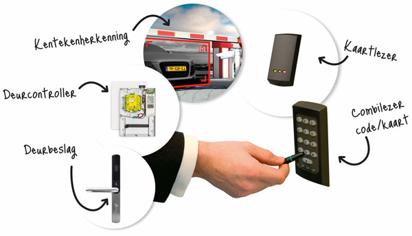 toegangscontrolesysteem producten